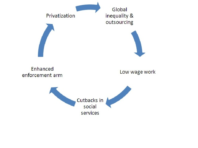 neoliberal-1.cycle